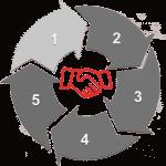 mind tools corporate training professional development five step sales